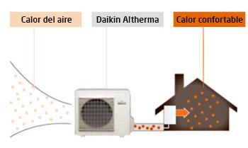 safeclima suelo radiante daikin altherma